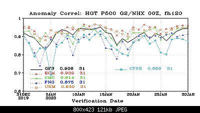 Analisi modelli Febbraio 2020-29df567f-c05b-4249-b05f-3223939a889c.jpeg