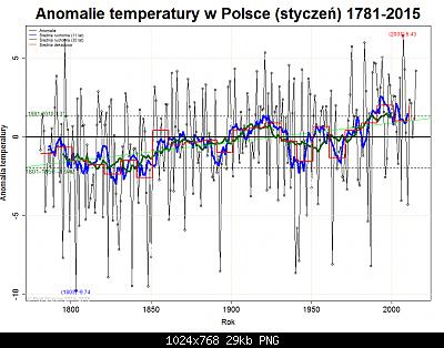 Polonia: monitoraggio climatico-polo-gen-2007.png