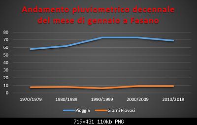Le nuove medie climatiche 1991-2020-pluviometrico-decennale-febbraio.png