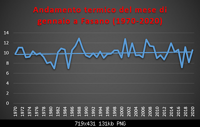 Le nuove medie climatiche 1991-2020-gennaio-1970-2020-termo-.png