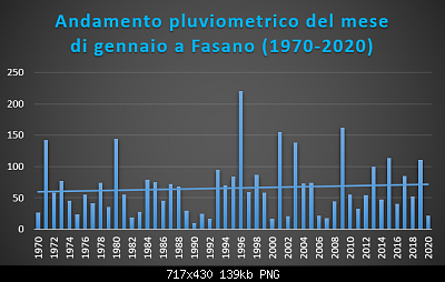 Le nuove medie climatiche 1991-2020-gennaio-1970-2020-pluvio-.png