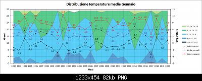 Nowcasting Friuli Venezia Giulia - Veneto Orientale e Centrale FEBBRAIO 2020-medie.png
