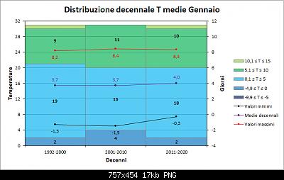 Nowcasting Friuli Venezia Giulia - Veneto Orientale e Centrale FEBBRAIO 2020-decenni_medie.png