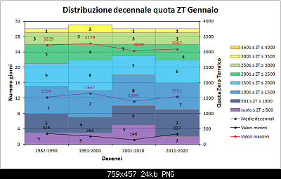 Nowcasting Friuli Venezia Giulia - Veneto Orientale e Centrale FEBBRAIO 2020-decenni_zt.png