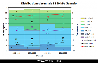 Nowcasting Friuli Venezia Giulia - Veneto Orientale e Centrale FEBBRAIO 2020-decenni_850.png