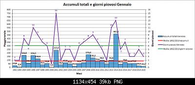 Nowcasting Friuli Venezia Giulia - Veneto Orientale e Centrale FEBBRAIO 2020-pioggia.png