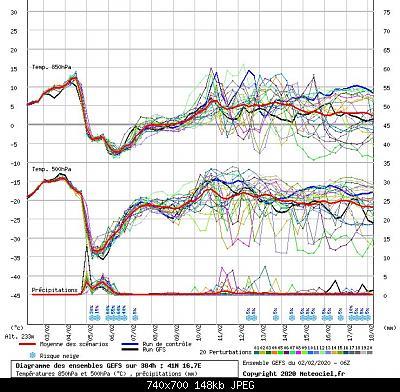 Analisi modelli Febbraio 2020-graphe3_1000___16.70844_41.01089_-5-.jpeg