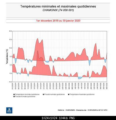 Nowcasting nivoglaciale Alpi inverno 2019-2020-tmin-max-cham-dec19-jan20.jpg