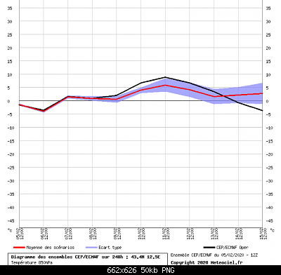 Nowcasting Marche Febbraio 2020-screenshot_2020-02-06-meteociel-diagrammes-ecmwf-cep.png
