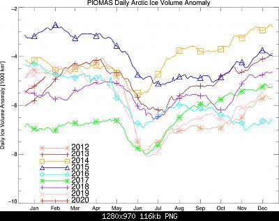 Artico verso l'abisso... eppure lo dicevamo che...-bpiomas_cy_icevolumeanomaly.v2.1.jpg