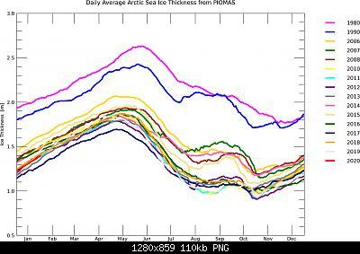 Artico verso l'abisso... eppure lo dicevamo che...-bpiomas_plot_daily_heff.2sst.jpg