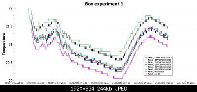 Allineamento sensori in scatola, primo esperimento-ds18b20_froggit.jpg