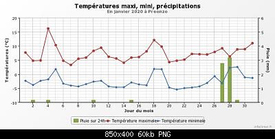 Gennaio 2020: anomalie termiche e pluviometriche-graphique_infoclimat.fr-11-.png
