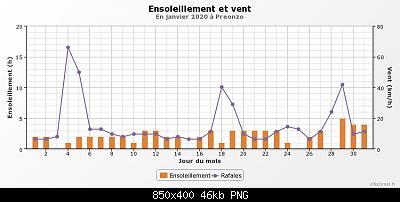 Gennaio 2020: anomalie termiche e pluviometriche-graphique_infoclimat.fr-12-.png