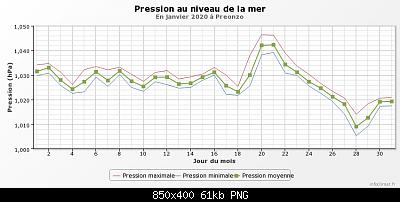 Gennaio 2020: anomalie termiche e pluviometriche-graphique_infoclimat.fr-13-.png