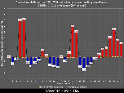 Gennaio 2020: anomalie termiche e pluviometriche-gennaio.jpg