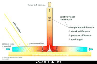 Un nuovo tipo di schermo solare: la ciminiera o solar tower radiation extractor shield-solarupdraft.jpg