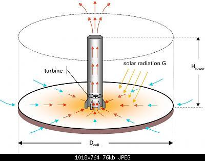 Un nuovo tipo di schermo solare: la ciminiera o solar tower radiation extractor shield-figure-1.jpg