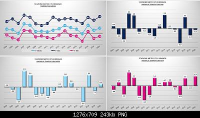 Gennaio 2020: anomalie termiche e pluviometriche-gen.png