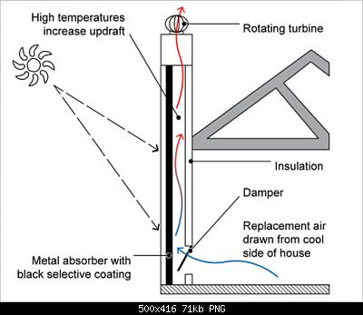 Un nuovo tipo di schermo solare: la ciminiera o solar tower radiation extractor shield-pd-pc-solarchimney-01_fmt.png