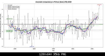 Polonia: monitoraggio climatico-polonia-estati.jpg