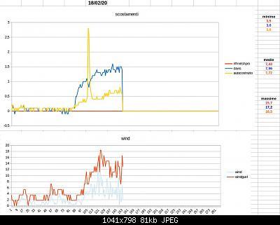 Modifiche ai sensori , schermi e test Ecowitt-schermata-2020-02-17-13.00.04.jpeg