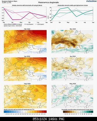 Nowcasting Marche Febbraio 2020-meteogram_seasonal_hd.jpg