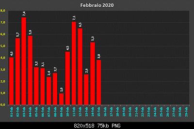 Febbraio 2020: anomalie termiche e pluviometriche-d32481511.png