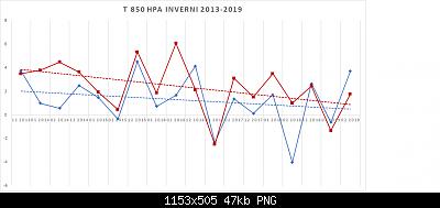 Confronto sugli ultimi inverni Nord vs Sud (libera atmosfera)-t-850-2-inverni-2013-2019.png