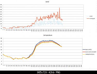 Modifiche ai sensori , schermi e test Ecowitt-diagramma-temp-vento.png