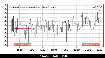 Nowcasting nivoglaciale Alpi inverno 2019-2020-tinvernosvizzera1871.2020.png