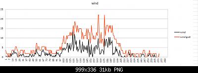 Modifiche ai sensori , schermi e test Ecowitt-andamento-wind-17-02.png