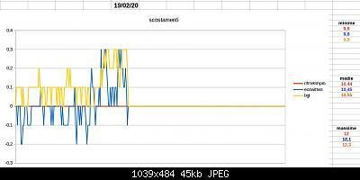 Modifiche ai sensori , schermi e test Ecowitt-schermata-2020-02-19-11.05.28.jpeg