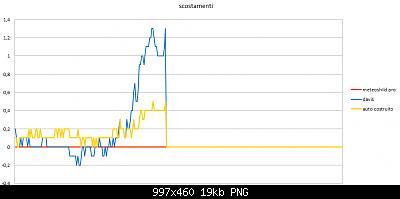 Modifiche ai sensori , schermi e test Ecowitt-scostamento-18-02-2020.png