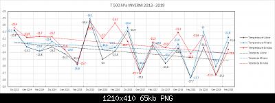Confronto sugli ultimi inverni Nord vs Sud (libera atmosfera)-t500_hpa.png