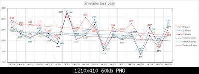 Confronto sugli ultimi inverni Nord vs Sud (libera atmosfera)-zt.png