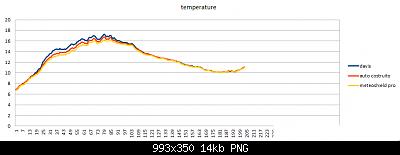 Modifiche ai sensori , schermi e test Ecowitt-temperatura-19-02-2020.png