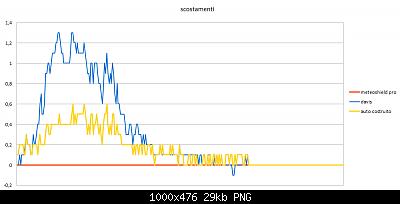 Modifiche ai sensori , schermi e test Ecowitt-scostamenti-19-02-2020.png