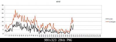 Modifiche ai sensori , schermi e test Ecowitt-intensita-vento-19-02-2020.png