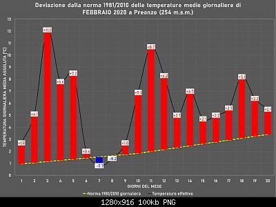 Febbraio 2020: anomalie termiche e pluviometriche-immagine.jpg