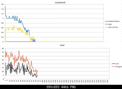 Modifiche ai sensori , schermi e test Ecowitt-scostamenti-wind-21-02-2020.png