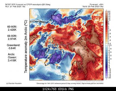 Artico verso l'abisso... eppure lo dicevamo che...-anom2m_f36_arctic.png