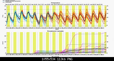 Nowcasting Marche Febbraio 2020-screenshot_2020-02-22-previsioni-multimodel-ensemble-per-gabicce-mare.png