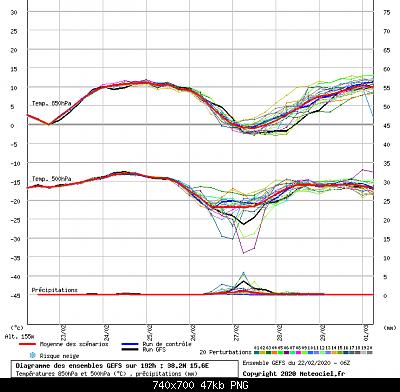 Analisi modelli Inverno 2019/20-mess.png