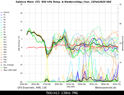 Nowcasting Marche Febbraio 2020-screenshot_2020-02-23-wetterzentrale-de-diagramme-2-.png