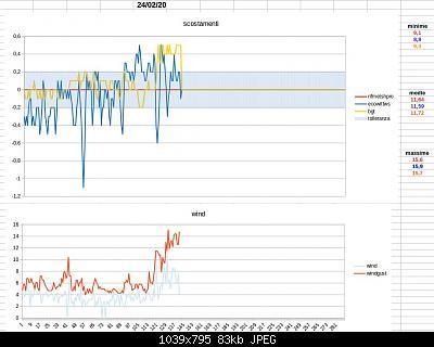 Modifiche ai sensori , schermi e test Ecowitt-schermata-2020-02-24-13.01.28.jpeg