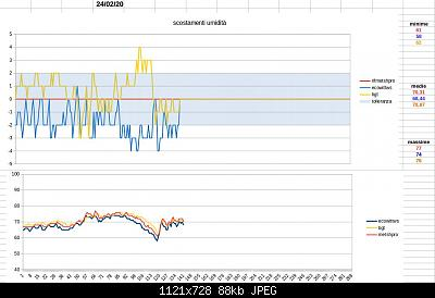 Modifiche ai sensori , schermi e test Ecowitt-schermata-2020-02-24-13.03.24.jpeg