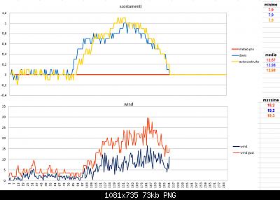 Modifiche ai sensori , schermi e test Ecowitt-scostamenti-wind-24-02-2020-finali.png