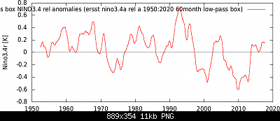 Temperature globali-iersst_nino3.4a_rel_a_1950-2020_60month_low-pass_box.png