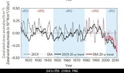 Temperature globali-enso.png